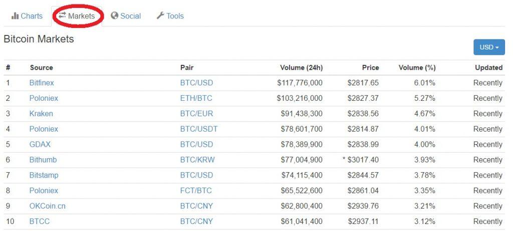 bitcoin markets sécuriser ses bitcoins