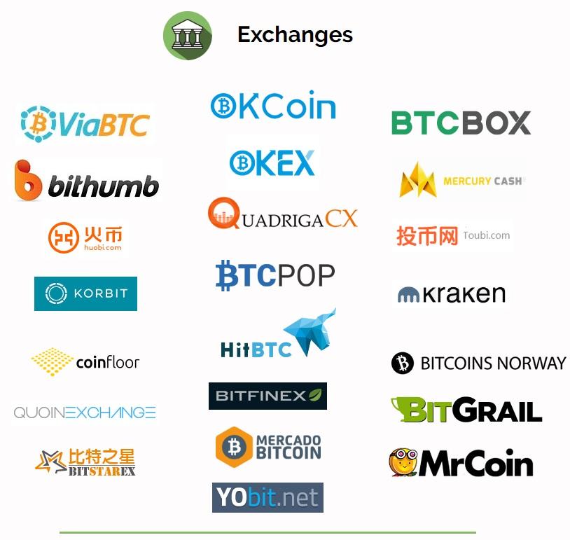 Liste exchange bitcoin cash
