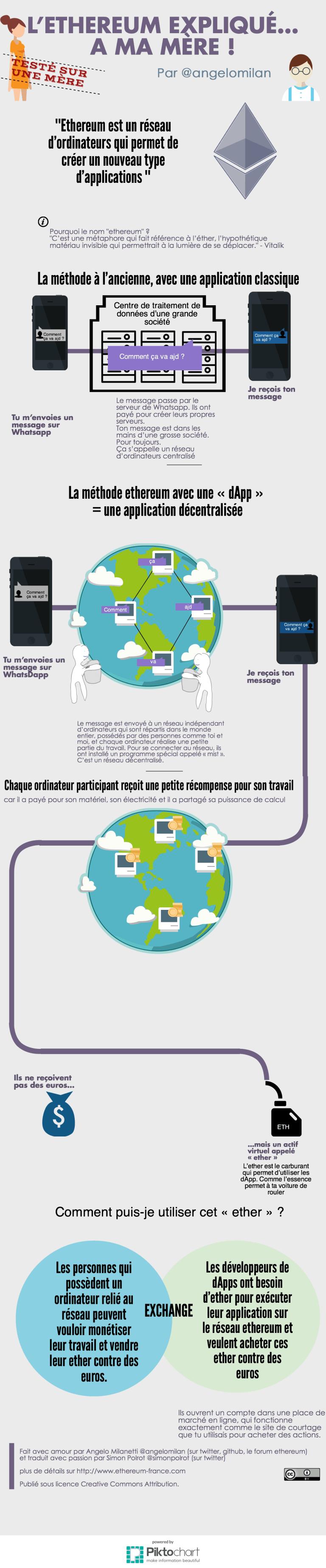 Ethereum infographie
