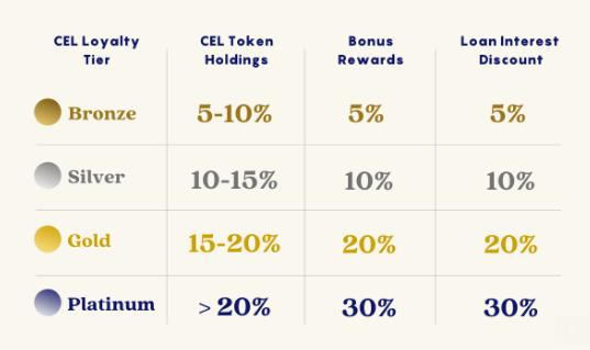 Niveau loyauté CEL tokens